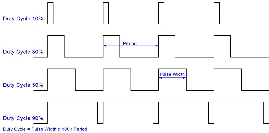 Arduino tutorial #01 | Input / Output – Computation Unit